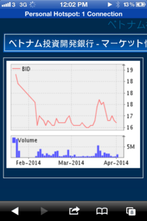 BID stock chart.png